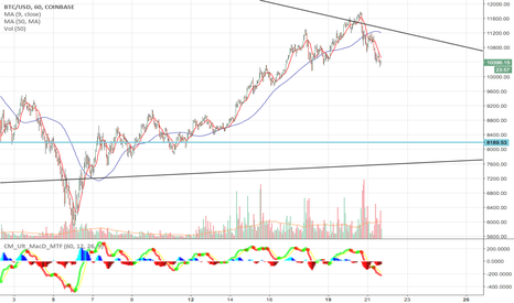 BTCUSD: $BTCUSD test of 8000 level is possible