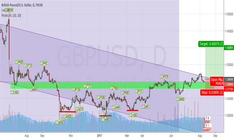 GBPUSD: GBPUSD - Eye's on possible breakout.