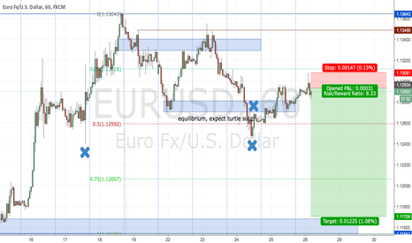 EURUSD: Shorting Euro  during LO