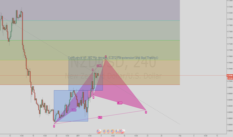 NZDUSD: Looking ahead using multiple theories