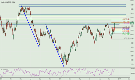 USOIL: OIL FIBO EXT SHORT SETUP