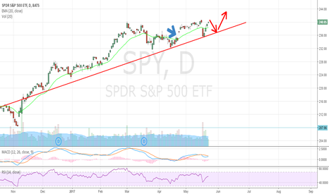 SPY: Remember this chart? See the update. $QQQ