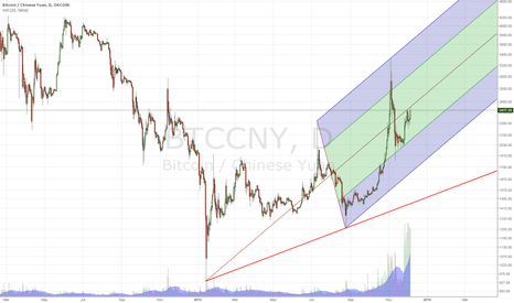 BTCCNY: BTC/CNY Okcoin - Long-term view