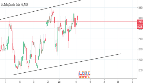 USDCAD: Avery good entry to short usd cad