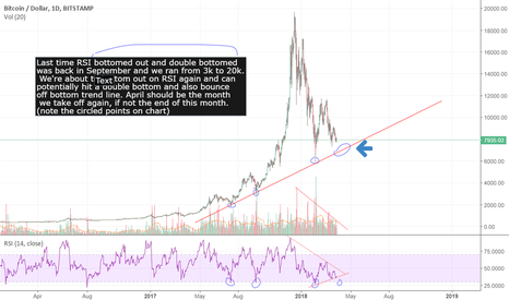 BTCUSD: Bitcoin Rsi has potential double bottom for massive run up.