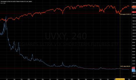 UVXY: Future $UVXY value based on $ES_F #ES_F target 1850.75
