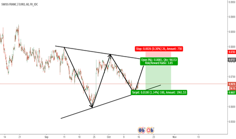 CHFEUR: CHF/EUR flag reversal pattern