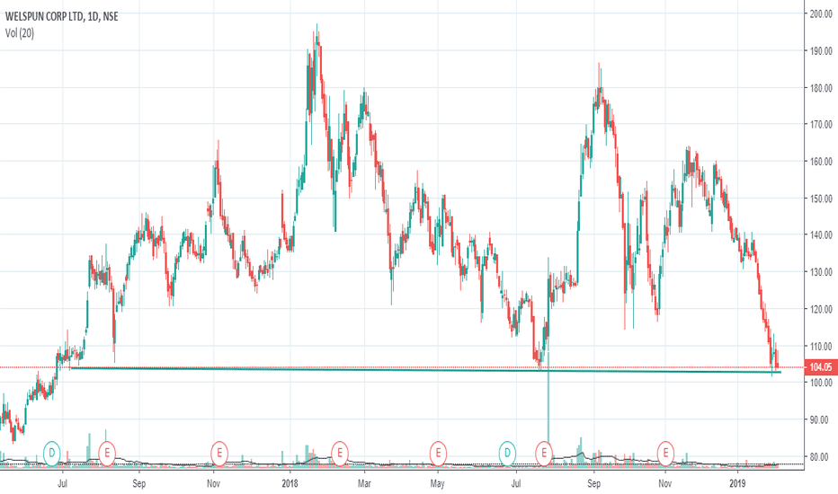 WELCORP: At Support