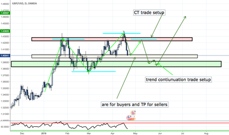 GBPUSD: >> GBPUSD << An area to look for both parties