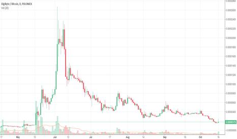 DGBBTC: DGB - BTC Good short?