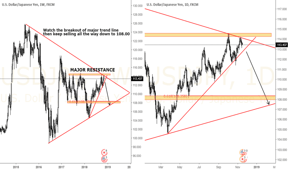 USDJPY: USDJPY Watch the breakout, Big drop could occur soon