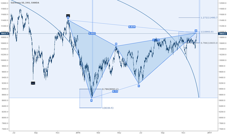 DE30EUR: DAX H4 Bearish Alternate Shark