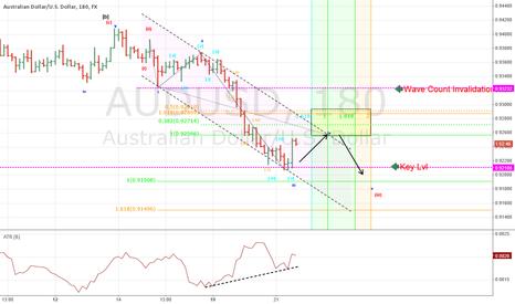 AUDUSD: Reversal zone for AUDUSD using Elliott Wave