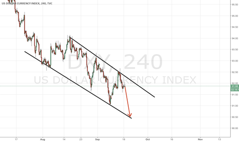 DXY: Dollar has no grounds to rise. At all.