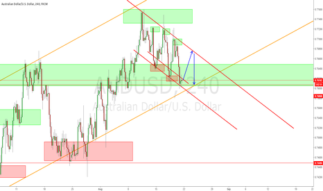 AUDUSD: Long then Short - Take your choice
