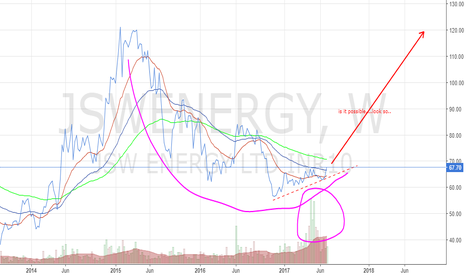JSWENERGY: Investment Buy!!