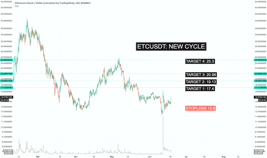 ETCUSD: ETCUSDT: New Cycle, New Targets