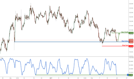 EURJPY: EURJPY profit target reached perfectly, prepare to buy
