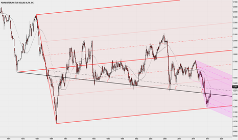 GBPUSD: Long term chart with MedianLine and Trendline