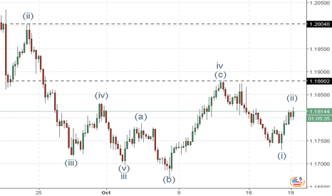 EURUSD: EUR/USD: análisis de ondas