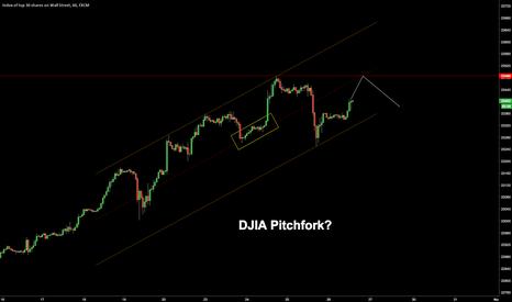 US30: $DJIA Pitchfork?