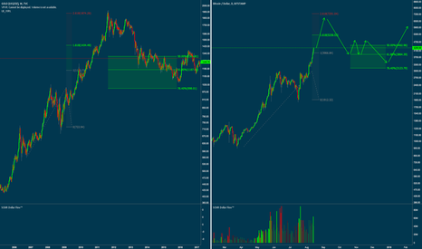 BTCUSD: Bitcoin vs Gold -- Same rally pattern playing out?