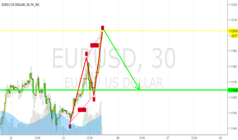 EURUSD: short idea for eurusd