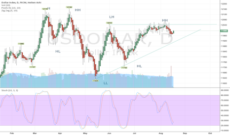 USDOLLAR: Bullish perspective on dollar