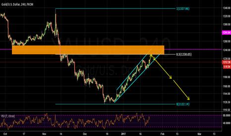 XAUUSD: gold finally going to reverse?
