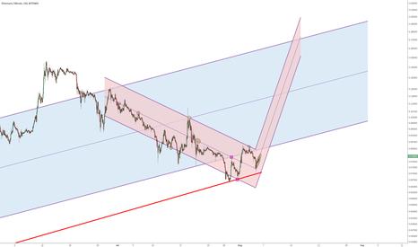 ETHBTC: Ethe/Bitcoin - preconceived idea (future trend channel)
