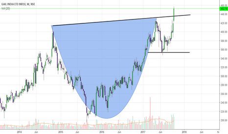GAIL: Gail is a buy for tgt of 510 ( short term )