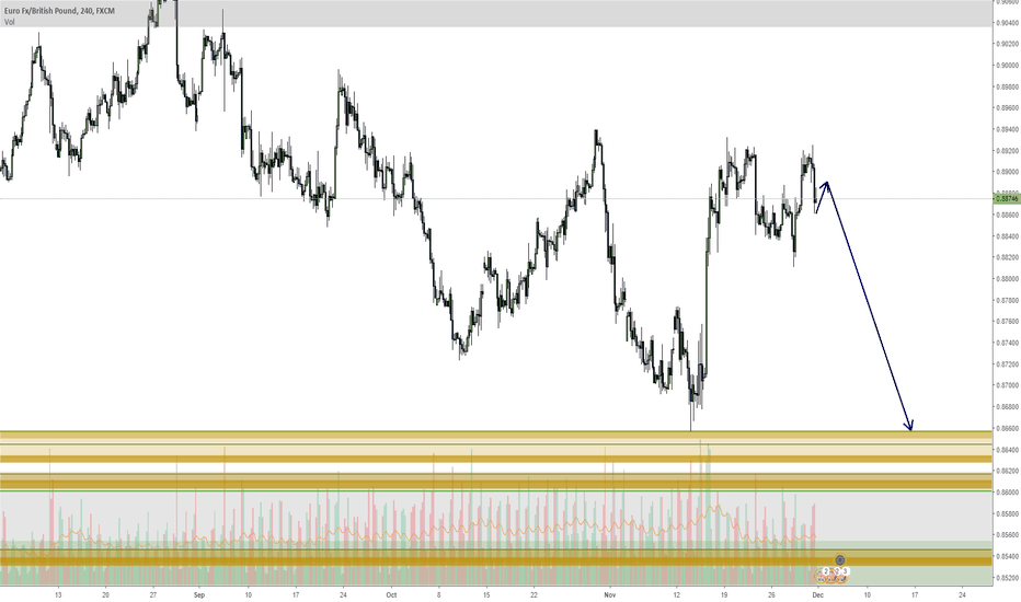EURGBP: EURGBP In a big range, nice move to the bottom comming