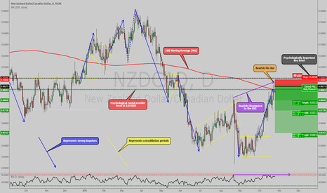NZDCAD: NZDCAD: SIMPLE PRICE ACTION BASED TRADE SETUP ON DAILY !!!