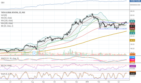 TATAGLOBAL: Buy TATAGLOBAL above 286 with short term target of 308 and SL of