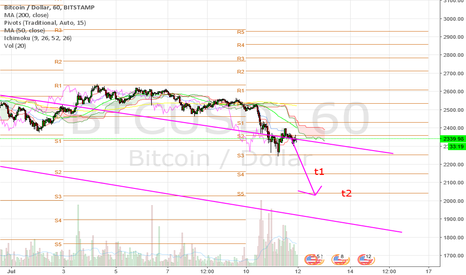 BTCUSD: Bitcoin sell off to resume.