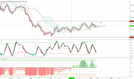 AUDUSD: Long Aussie Dollar