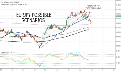 EURJPY: EURJPY POSSIBLE SCENARIOS