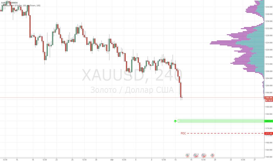 XAUUSD: Золото. Покупка XAUUSD от уровня 1180.