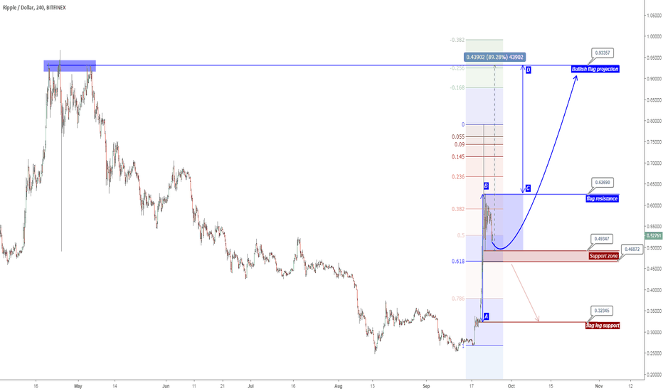 XRPUSD: XRPUSD (update analysis)