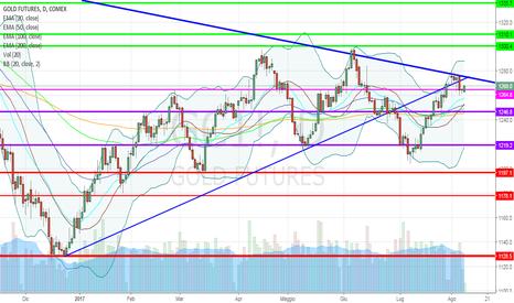 GC1!: Oro: pesa la trendline ribassista, ma il segnale è ancora long