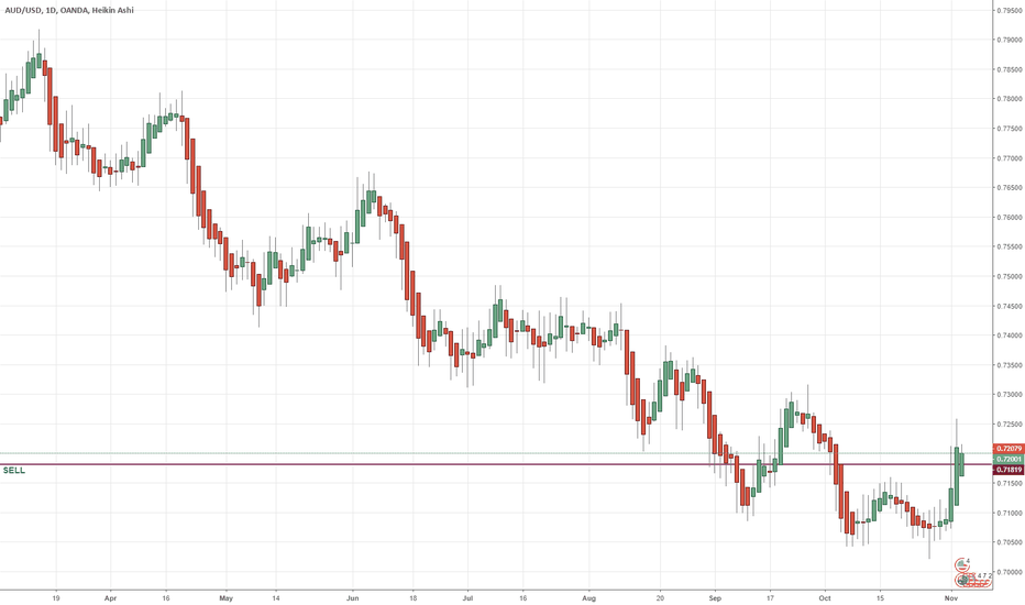 AUDUSD: AUD/USD is about to DROP!!! 11/05/2018