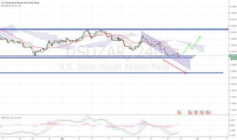 USDZAR: USDZAR Long Oppertunity