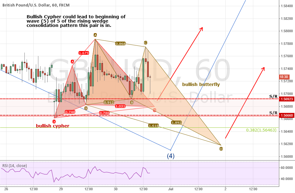 UPDATE! GBPUSD: Adding a Bullish Deep Crab to the Bull Cypher