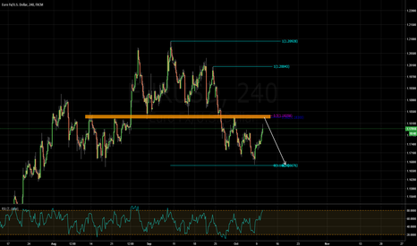 EURUSD: fibconfluence and structure short