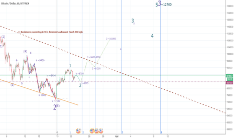 BTCUSD: BTC/USD and where it may be heading now (early idea)
