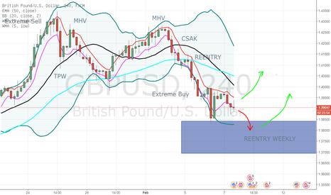 GBPUSD: GBP/USD - BBMAOA