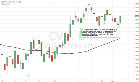 CVX: Simple Trading Techniques – Pullback Candlestick Strategy