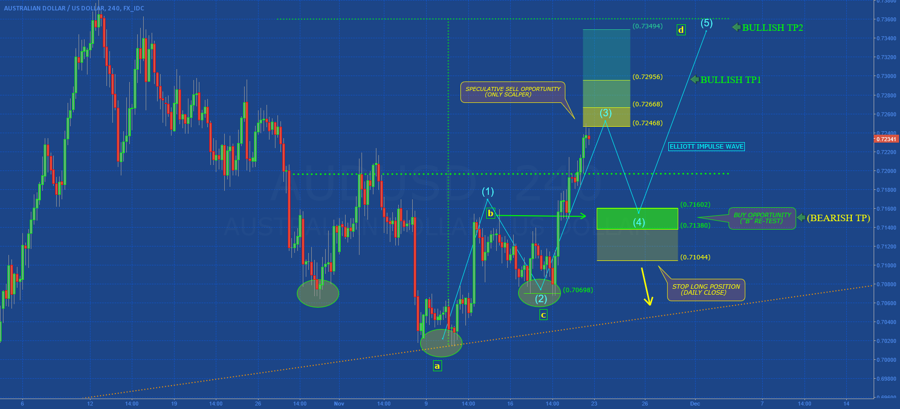 "AUDUSD: ""ABCD"" in Development"