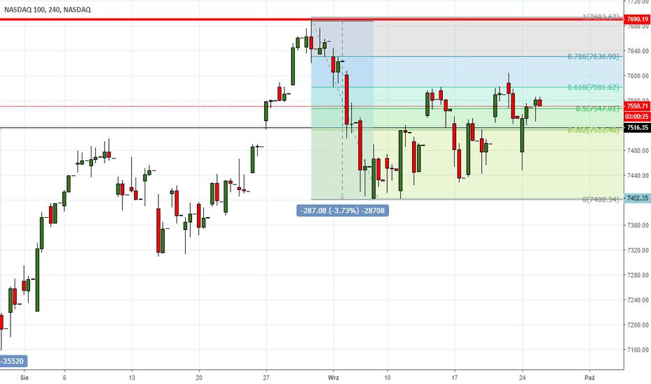 NDX: NASDAQ - konsolka trwa, wieje nuda