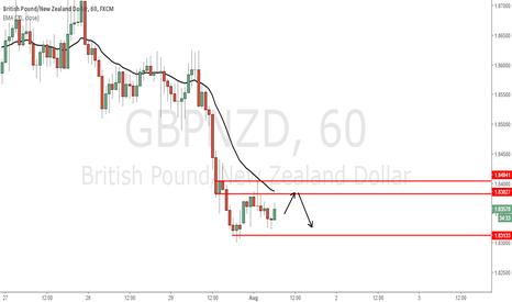 GBPNZD: Corrective move